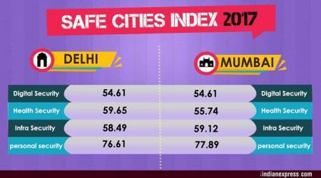 Delhi, Mumbai fare poorly in 2017 global safe cities index