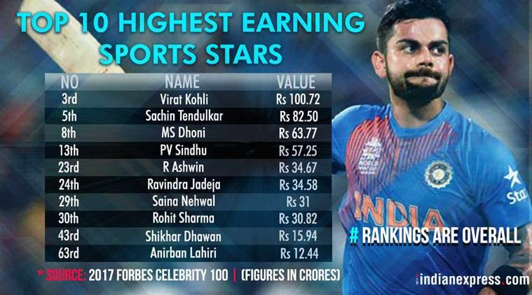 Forbes top celebrity in india