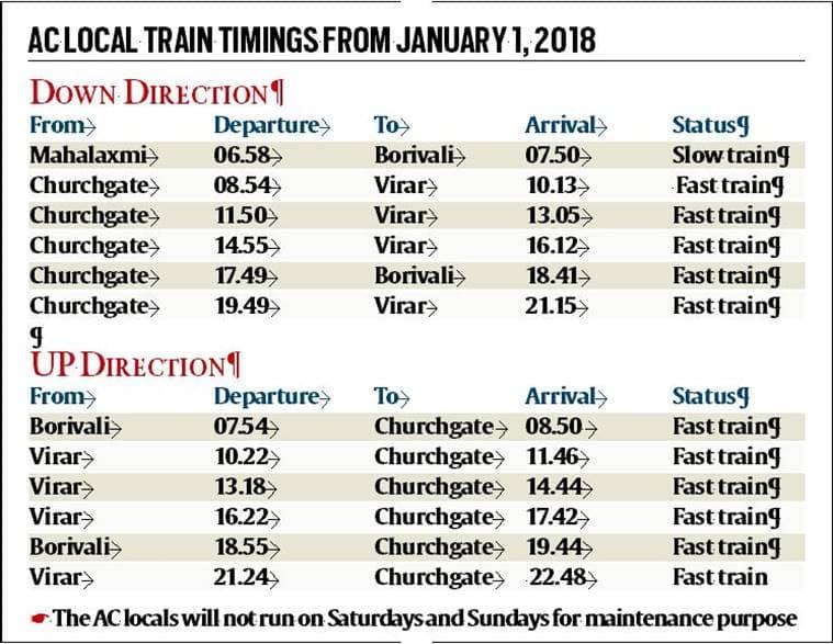 Mumbai AC Local Train, Mumbai AC Local, AC Local Train Mumbai, AC Local Mumbai, Mumbai AC Local Train Commuters, AC Local Train Commuters Mumbai, Mumbai News, Indian Express, Indian Express News