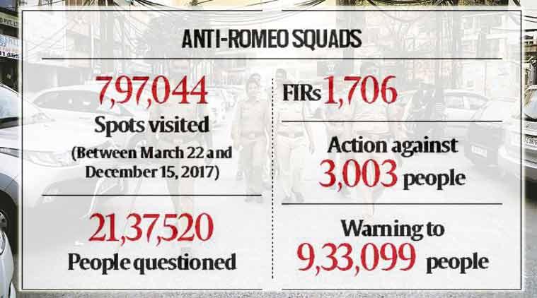 Uttar Pradesh, anti-romeo squads, anti-romeo, yogi adityanath, adityanath anti-romeo, UP Police, moral police, up anti-romeo