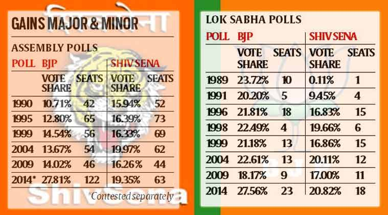 In Maharashtra alliance years, BJP outpaced Shiv Sena in
