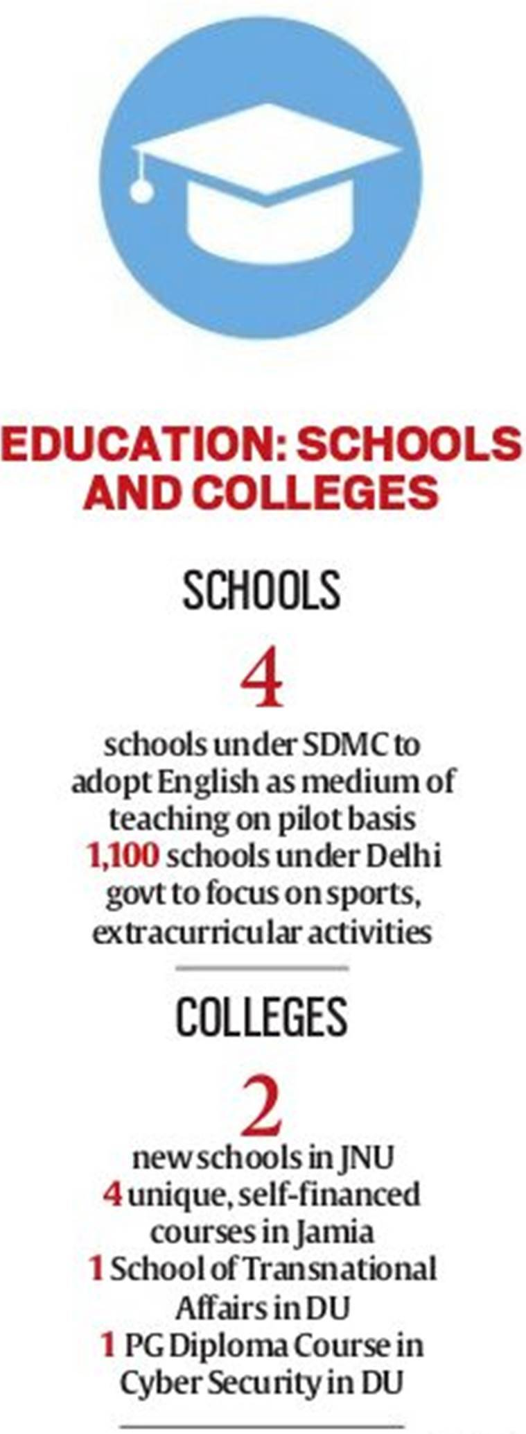 Whats new in the new year the indian express in government schools focus will be on sports and extracurricular activities malvernweather Images