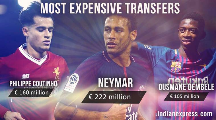 Philippe Coutinho joins Neymar in Top 10 Most Expensive ...