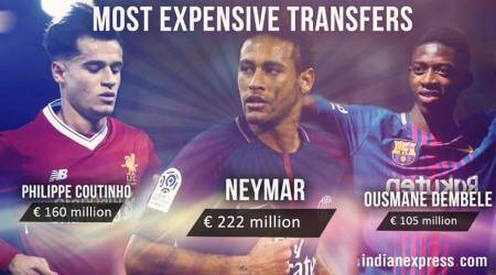 Philippe Coutinho joins Neymar in Top 10 Most Expensive Footballerslist