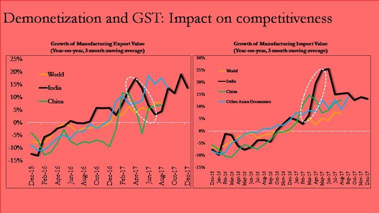 gdp, demonetisation, impact of demonetisation on gdp growth