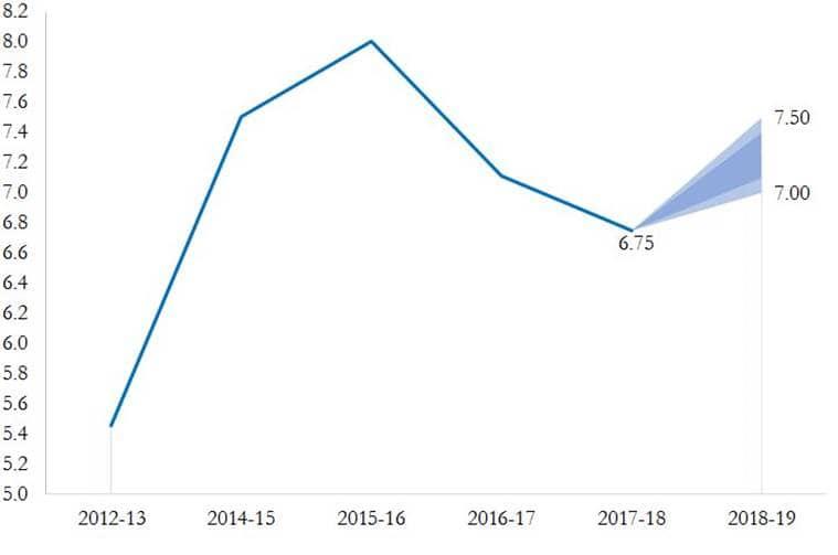 Economic Survey Of India 2012-13 Pdf
