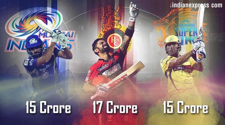 Virat Kohli, Rohit Sharma and MS Dhoni went for big bucks at IPL Retention
