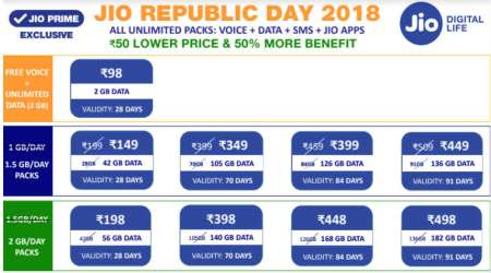 Reliance Jio Republic Day offer: Recharge plans of 1GB, 1.5GB daily data revamped to now give 1.5GB, 2GB data