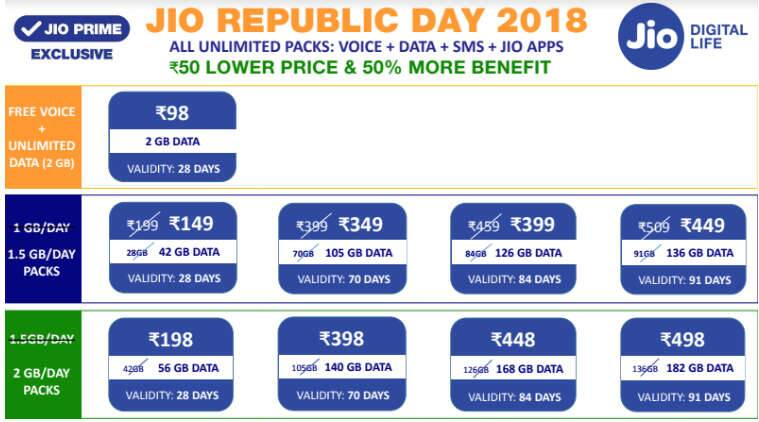Jio Republic Day 2018 offer to give 500 MB more data on
