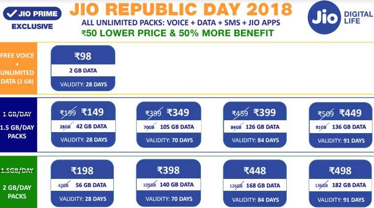 Reliance Jio launches Republic Day 2018 plans