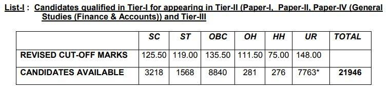 ssc cgl 2017, SSC CGL results 2017, ssc.nic.in, ssc cgl