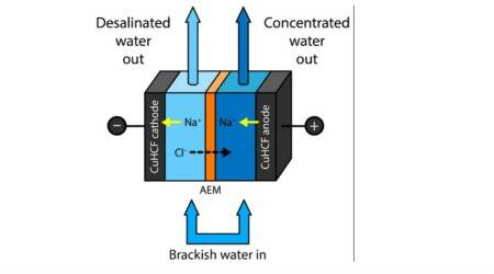 Salty water, low energy desalination, Pennsylvania State University, freshwater sources, battery electrode deionization, brackish water, water treatment plants, groundwater extraction