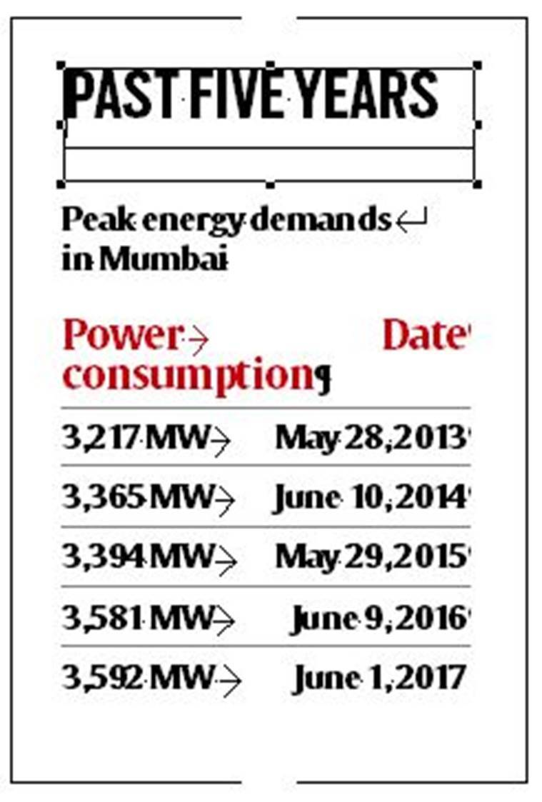 Power outage: Threat of coal shortage remains in Mumbai