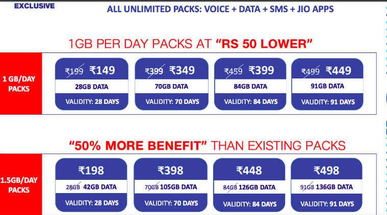 Reliance Jio Happy New Year 2018 offer, Reliance Jio recharge, Reliance Jio Rs 149, Jio Rs 149 plan, Reliance Jio, Airtel Rs 199 recharge, Vodafone Rs 198 recharge, Jio vs Vodafone vs Airtel, best 1GB daily data offer