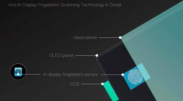CES 2018, Vivo, Vivo in-display fingerprint scanner, Optical fingerprint scanner, Vivo smartphone, Vivo new fingerprint scanner, CES 2018 news