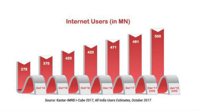 Internet, Internet users India, India Internet users, Internet users, Reliance Jio, Internet rural India, Urban India Internet