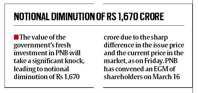 Punjab National Bank, pnb shares, pnb share value, PNB fraud case, Nirav Modi, PNB stocks, Business news, Indian Express