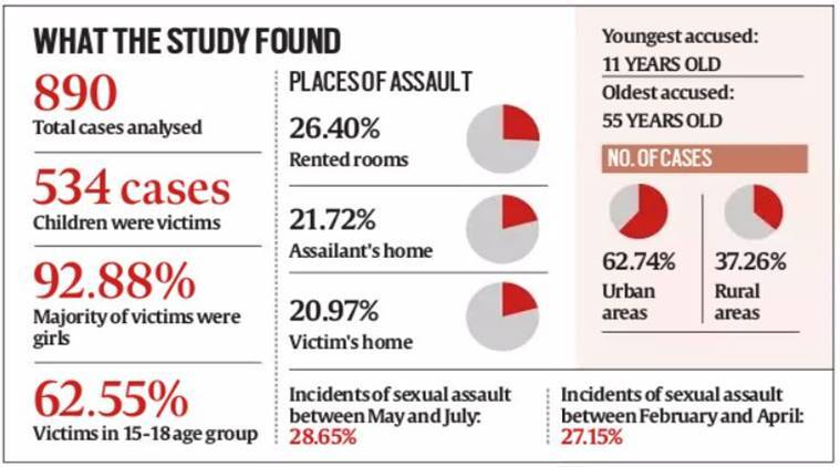 Infographic on sexual assault cases