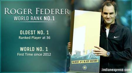 Roger Federer, at 36, becomes oldest World No 1
