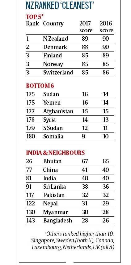 percieved corruption list, most corrupt countries, india corruption index ranking, indian express