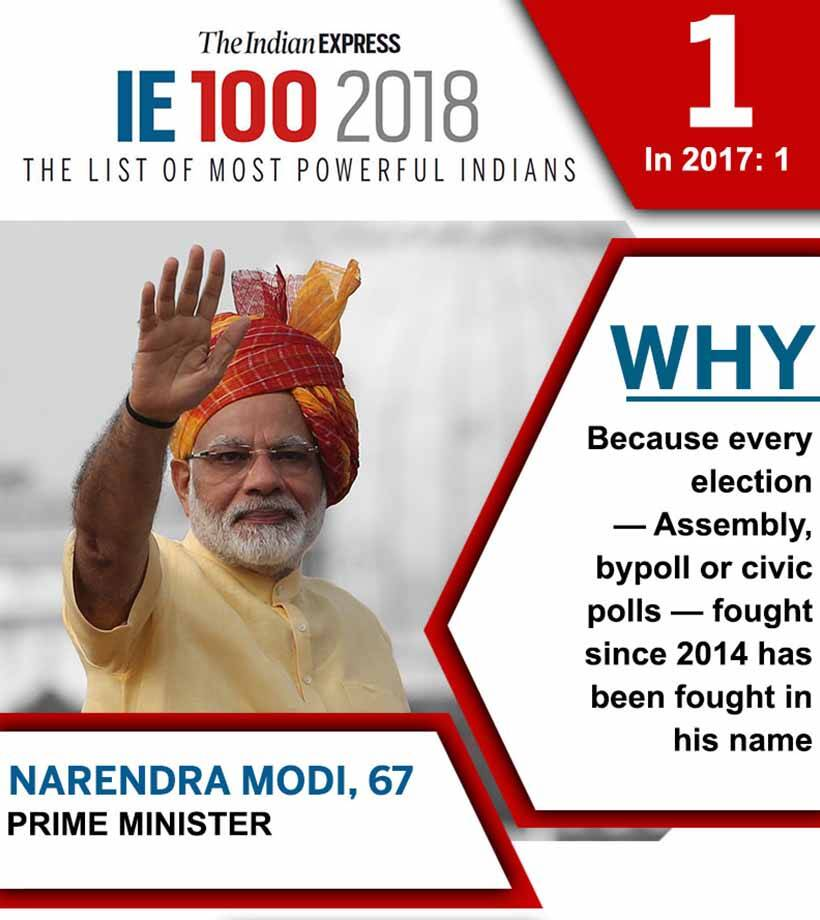 ie100: List of top 20 most powerful Indians in 2018 | India News