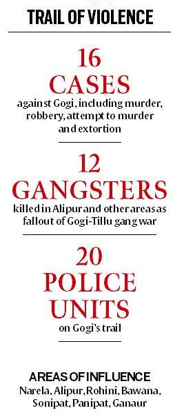 delhis most wanted, gogi gangster, delhi gangsters, delhi gang war, most wanted criminals, indian express