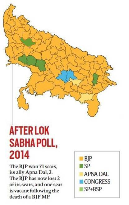 How Samajwadi Party and BSP alliance would impact BJP in 2019 Lok Sabha elections