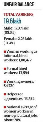 India is one of the few countries where the rate of participation of women in the workforce has been declining in the past decade — from 33.7% in 1991 to 27% in 2012, as per UN gender statistics.
