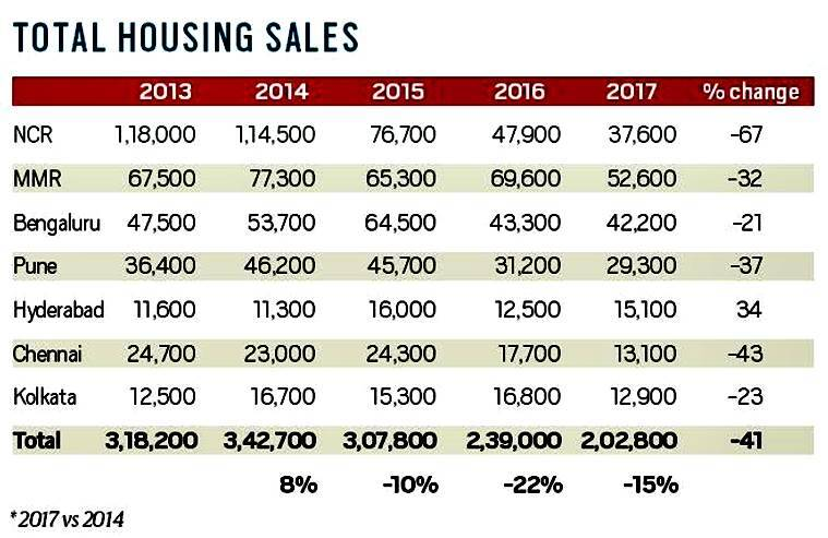 housing sales, urban housing in india, real estate sector, home buyers, rera, gst, indian express