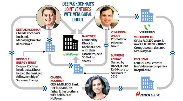 Videocon, ICICI Bank, Dhoot, Bank NPA, ICICI Bank NPA, chanda kochhar, deepak kochhar joint venture venugopal dhoot, Videocon bank loan, bank fraud