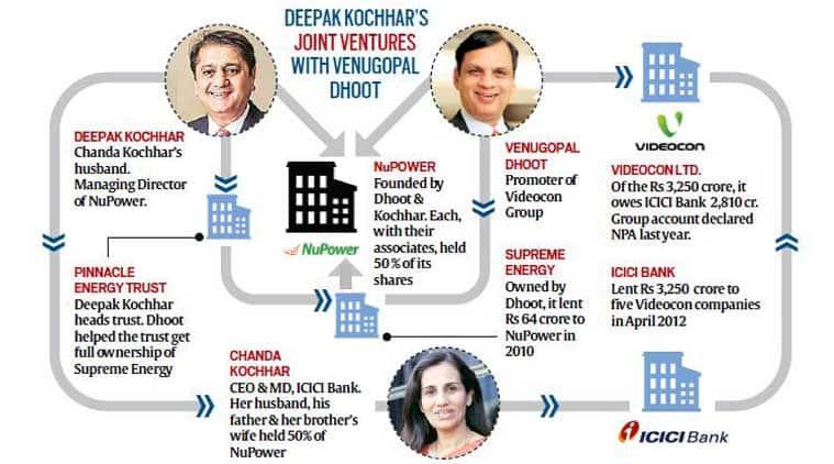Videocon, ICICI Bank, Dhoot, Bank NPA, ICICI Bank NPA, chanda kochhar, deepak kochhar joint venture venugopal dhoot, Videocon bank loan, bank fraud