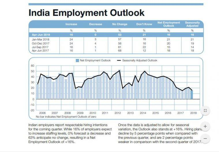 hiring in india, india employment, HRM in india, employment trends