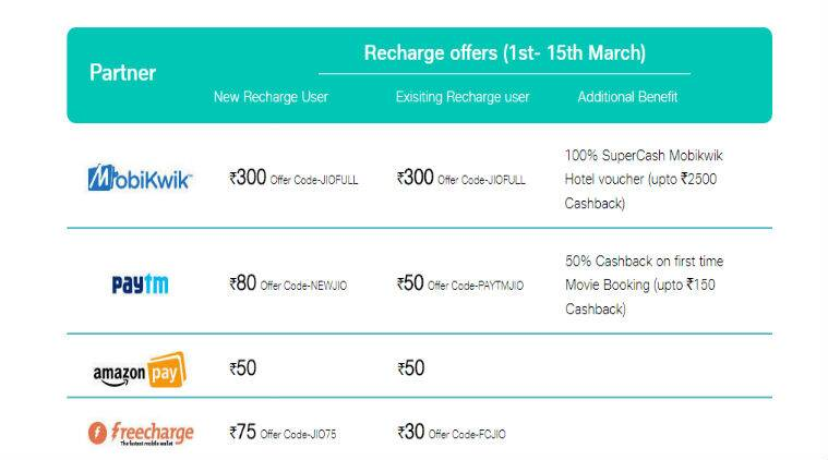 Reliance Jio Rs 700 cashback offer, Jio get more than 100% cashback offer extended, Jio cashback offer March 15, Jio cashback offer on recharge, JioPrime members, Jio, Reliance Jio