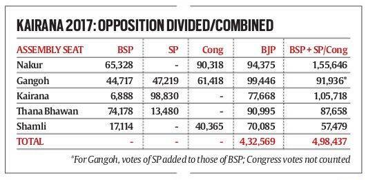 BJP plans for Kairana bypoll with wary eye on SP-BSP