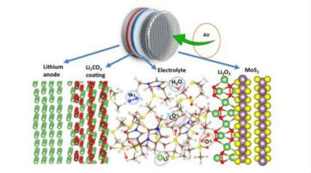 Lithium-air batteries, University of Illinois at Chicago, battery technology, lithium-ion batteries, natural air, battery components, oxygen supply, discharge cycles