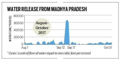 Madhya Pradesh govt released surge of water for Narmada dam inauguration, then shut tap