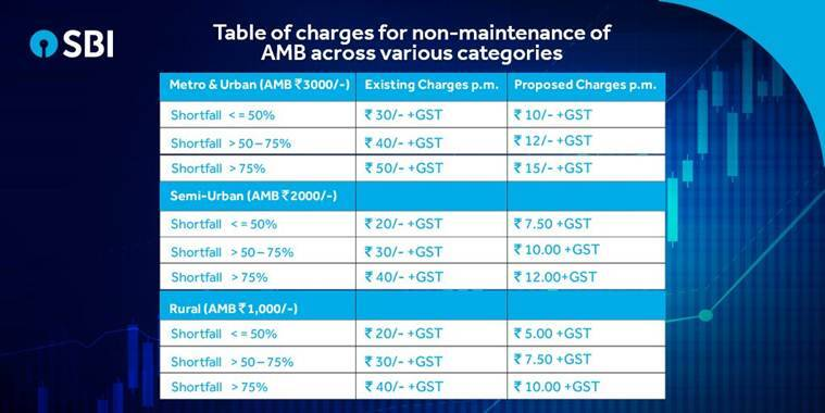 SBI slashes non-maintenance charges of minimum balance by 75 per cent
