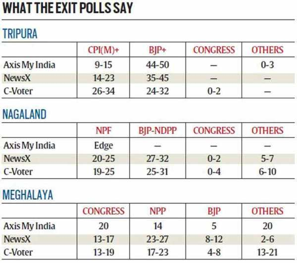 Exit polls for the three northeastern states