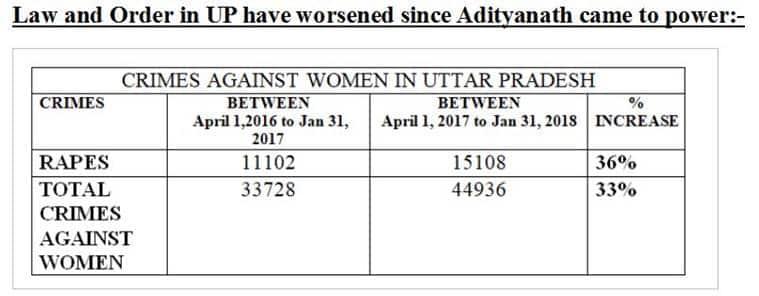 'Beti Bachao' has now become 'Beti Ke Pita Ko Bhi Marwao': Congress slams BJP over Unnao rape case