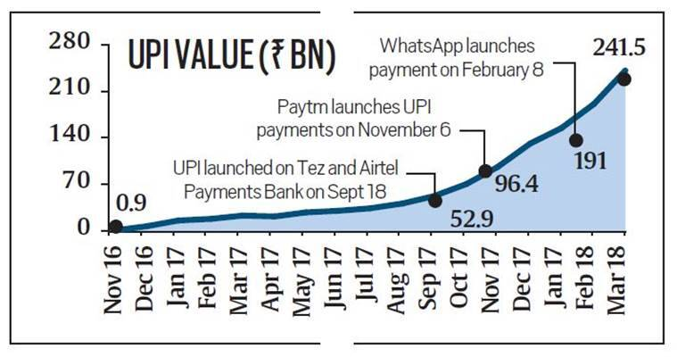 upi, third party app,s digital payments, e wallets, rbi, indian express