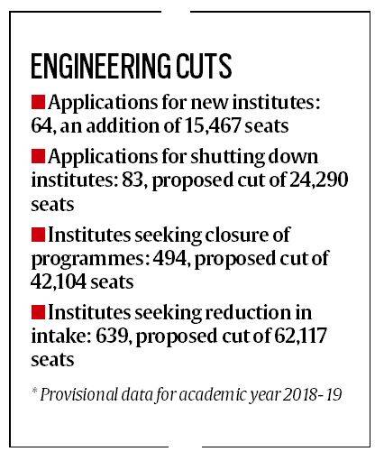 aicte, engineering colleges, engg students, b tech, m tech, vacant seats in engg collgs, education news, indian express
