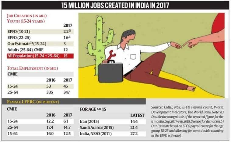 Robust job growth, not fake news