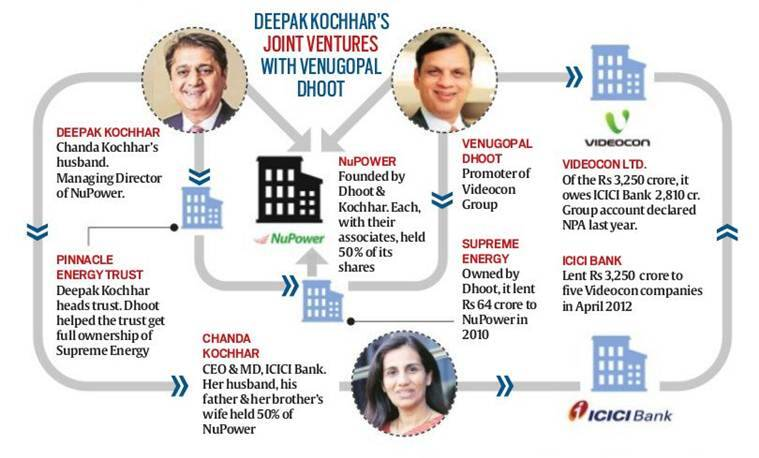 icici bank, chanda kochhar, ICICI- videocon, videocon, CBI, CBI ICICI, venugopal dhoot, icici videocon deal, Chanda kochhar, icici bank ceo, videocon bank loan, bank fraud