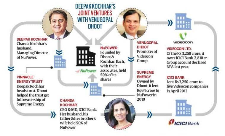 icici bank, chanda kochhar, ICICI- videocon, videocon, CBI, CBI ICICI, venugopal dhoot, icici videocon deal, Chanda kochhar, icici bank ceo, videocon bank loan, bank fraud