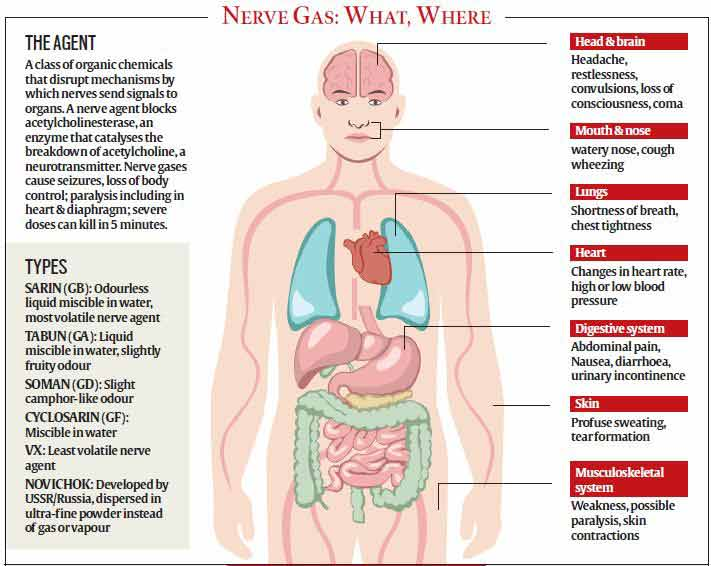 Weapons Of Warfare How Nerve Gas And Other Chemical Weapons Kill