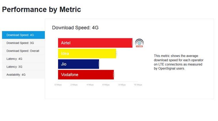 Airtel, Bharti Airtel, Airtel speeds, Jio, Reliance Jio, Jio speeds, Jio speed India, Airtel OpenSignal, OpenSignal report, Airtel speeds Delhi, Vodafone 4G speeds
