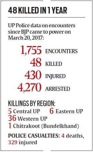 up encounters, yogi adityanath, uttar pradesh police encounters, up criminals encounter, UP cop encounter tape, up law and order, up police, indian express