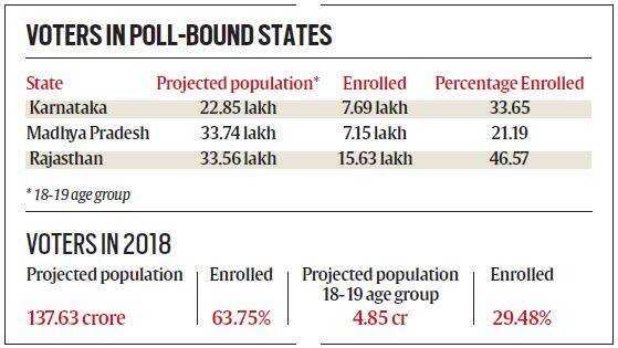 In election year, only 30 per cent of 18-19 age group are