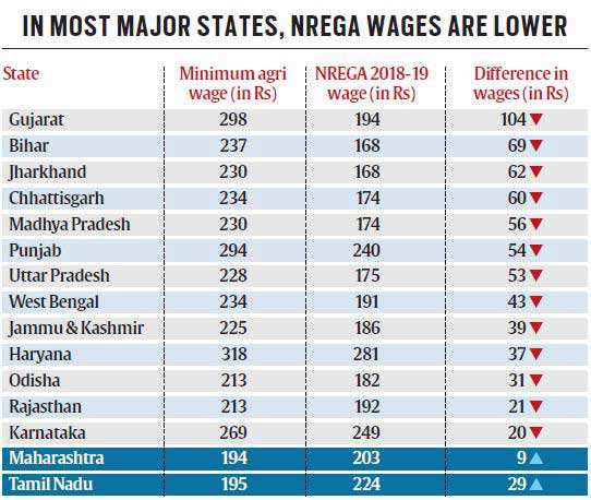 NREGA v minimum farm wages: How jobs Act is losing out to
