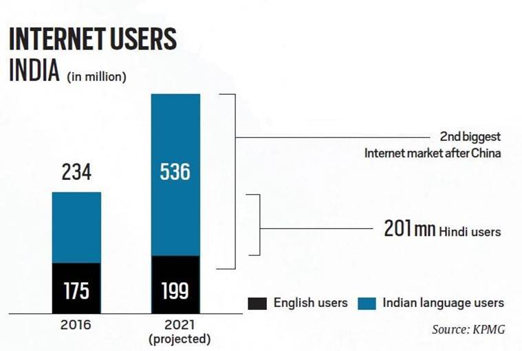 fake news, internet users in india, facebook, cambridge analytics, altnews, facebook in regional languages, technology, data security, indian express